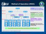 method of operation moo