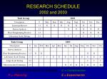 research schedule 2002 and 2003