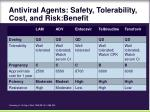 antiviral agents safety tolerability cost and risk benefit