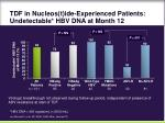 tdf in nucleos t ide experienced patients undetectable hbv dna at month 12