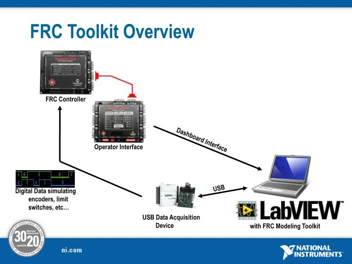 PPT - National Instruments FRC Robot Modeling Toolkit PowerPoint ...