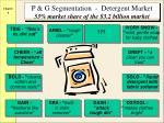 p g segmentation detergent market 53 market share of the 3 2 billion market