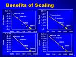benefits of scaling