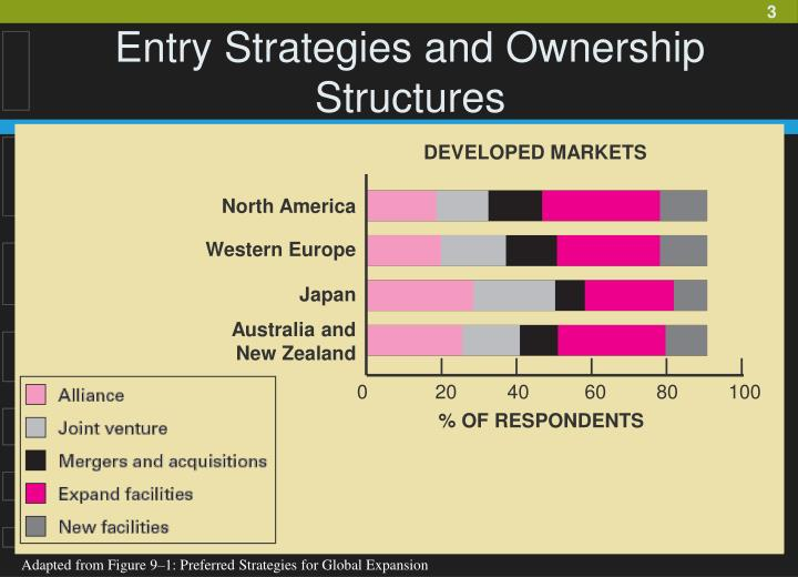 Entry strategies and ownership structures