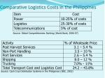 comparative logistics costs in the philippines