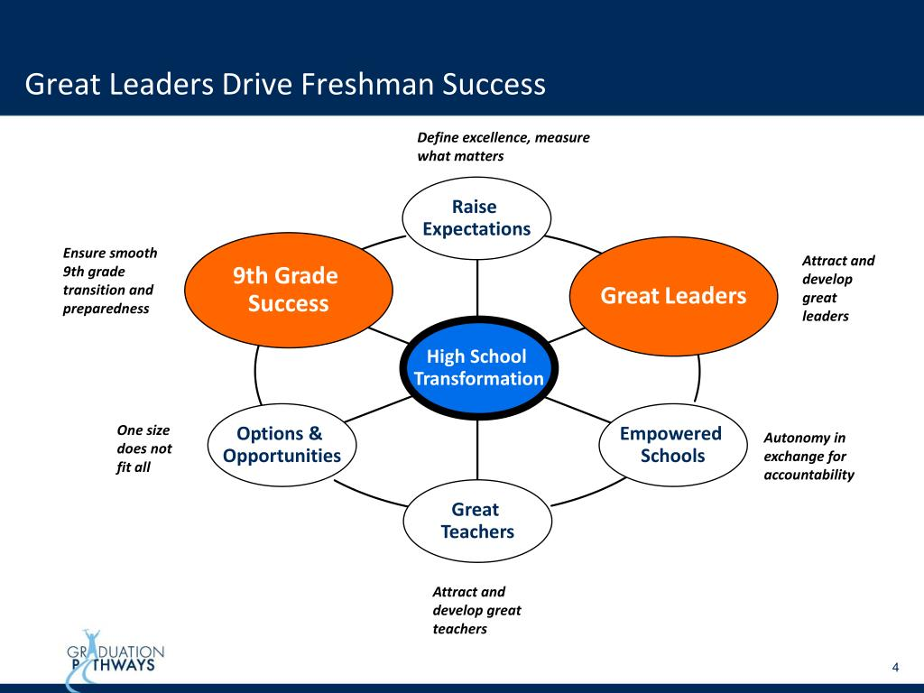 Great Leaders Drive Freshman Success