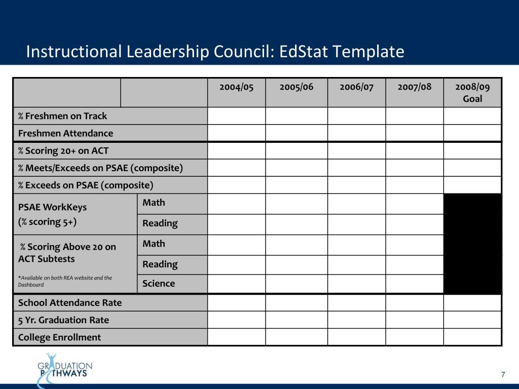 Instructional Leadership Council: EdStat Template