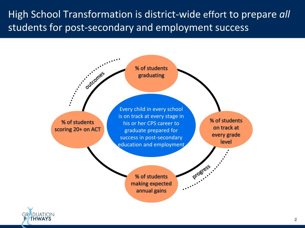 High School Transformation is district-wide
