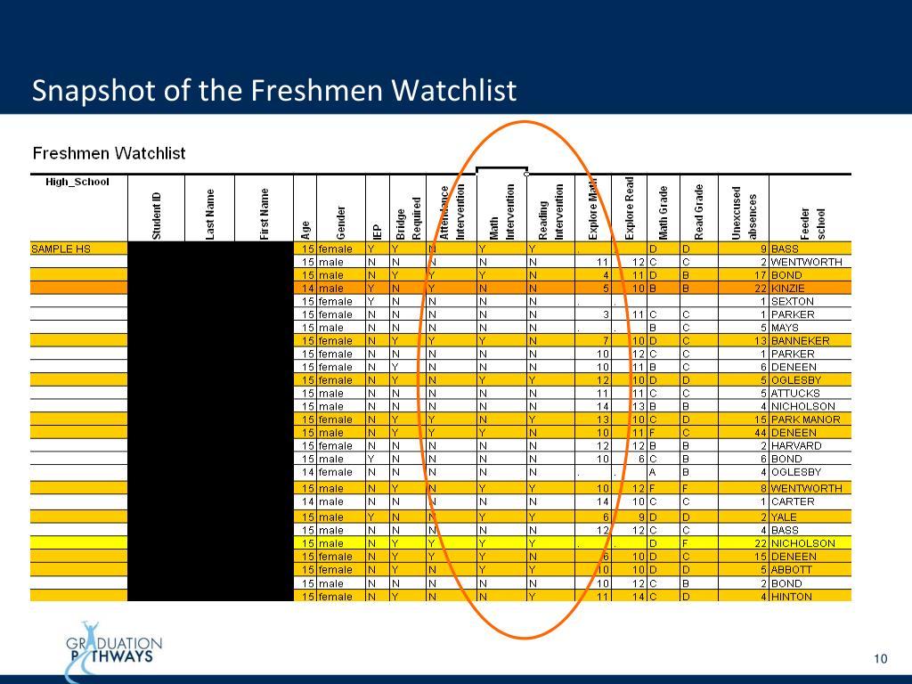 Snapshot of the Freshmen Watchlist