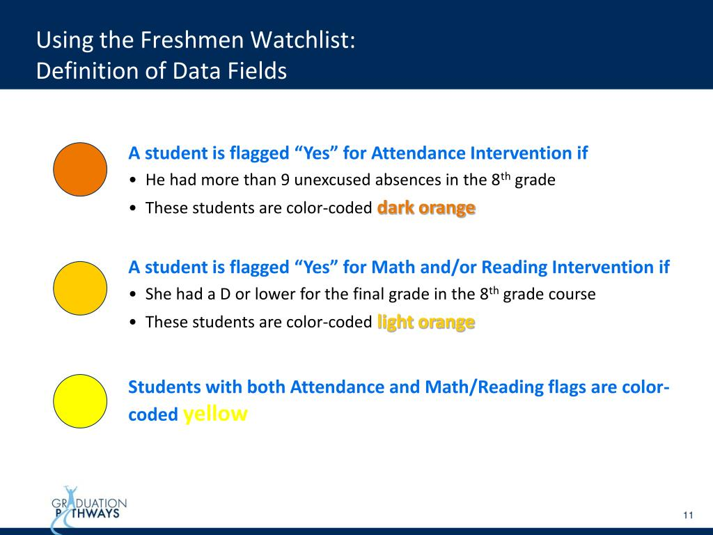 Using the Freshmen Watchlist: