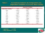 table 4 correlations between the independent and dependent variables of coconut water quality