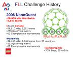 f l l challenge history36