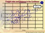 freight rates and distance in the caribbean