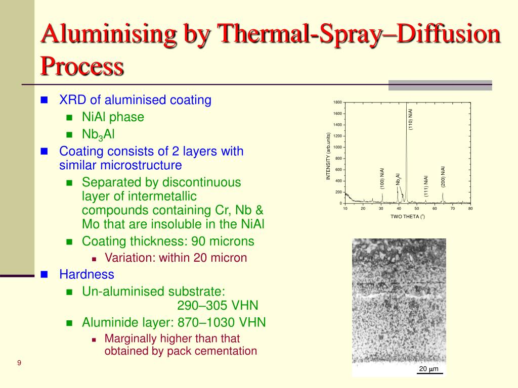 Aluminising by Thermal-Spray–Diffusion Process