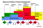 resource profiles in product development