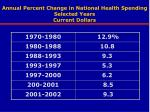annual percent change in national health spending selected years current dollars