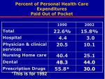 percent of personal health care expenditures paid out of pocket