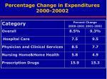percentage change in expenditures 2000 20002