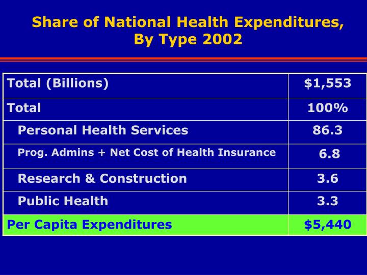 Share of national health expenditures by type 2002
