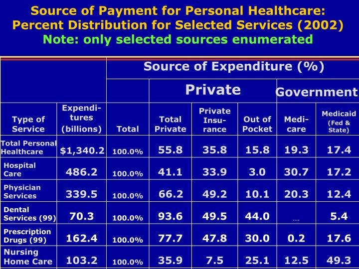 Source of Payment for Personal Healthcare: