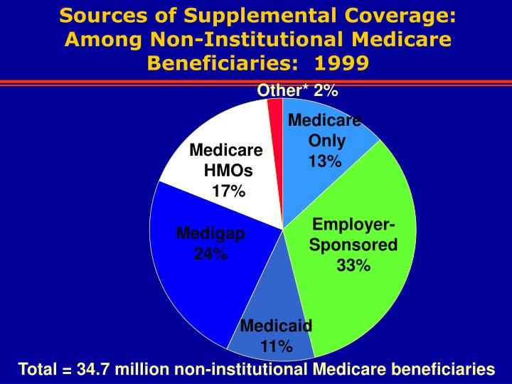 Sources of Supplemental Coverage: Among Non-Institutional Medicare Beneficiaries:  1999