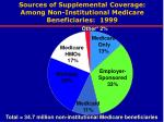 sources of supplemental coverage among non institutional medicare beneficiaries 1999