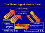 the financing of health care
