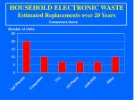 household electronic waste estimated replacements over 20 years
