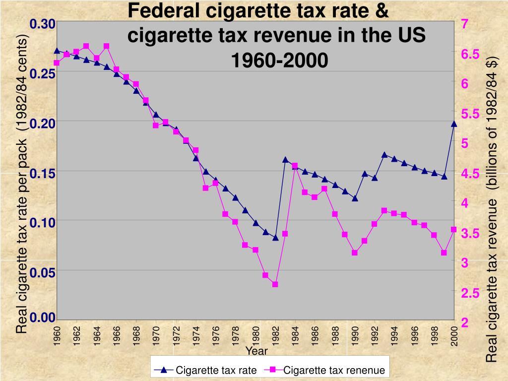 Federal cigarette tax rate &