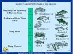 oxygen requirements mg l of bay species