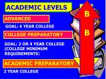 academic levels