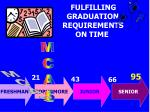 fulfilling graduation requirements on time