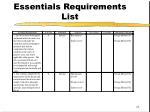 essentials requirements list
