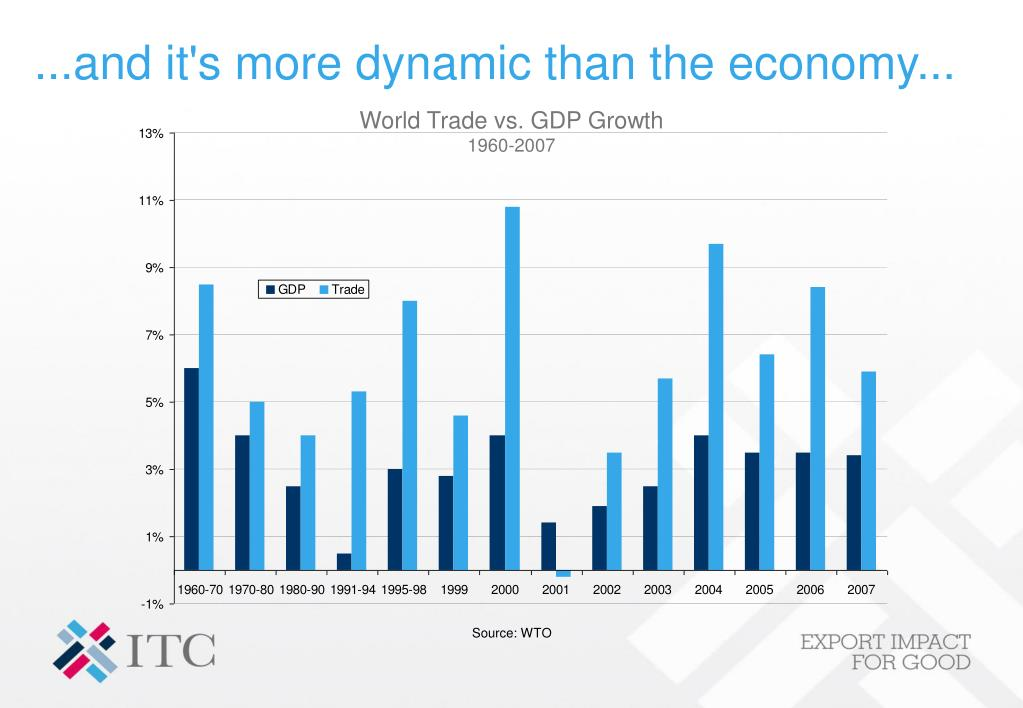 ...and it's more dynamic than the economy...