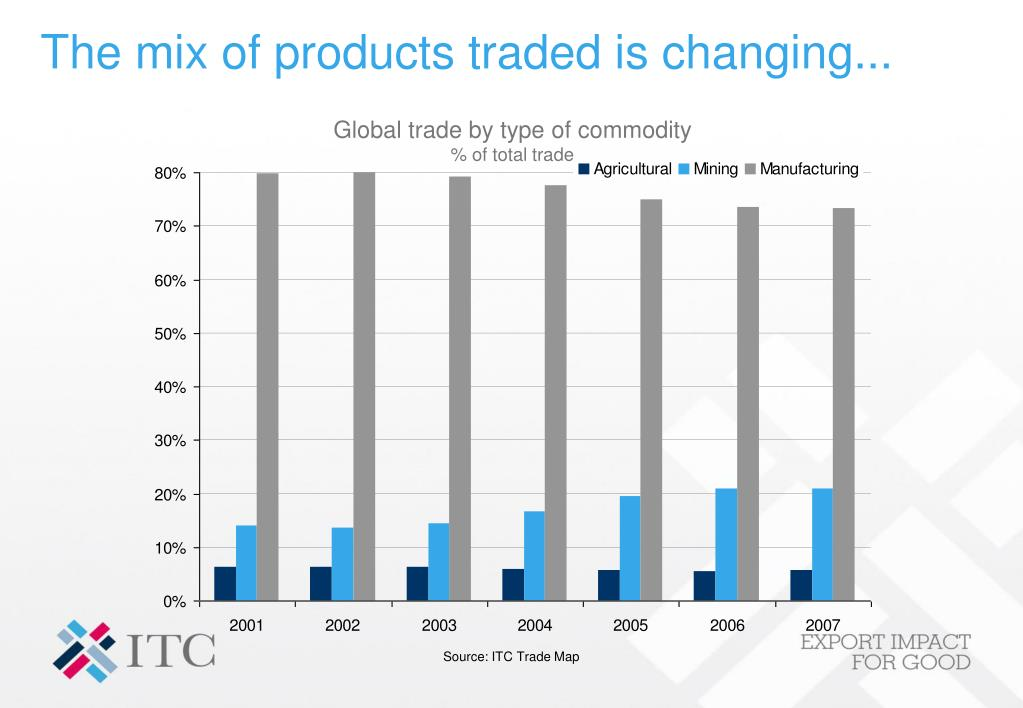 The mix of products traded is changing...