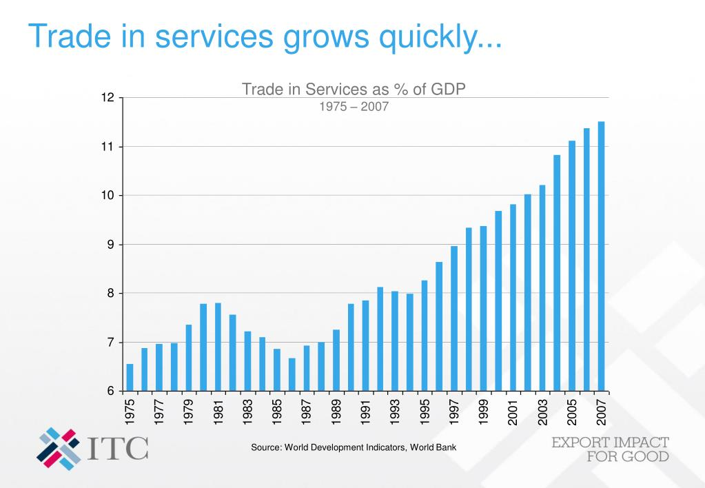 Trade in services grows quickly...