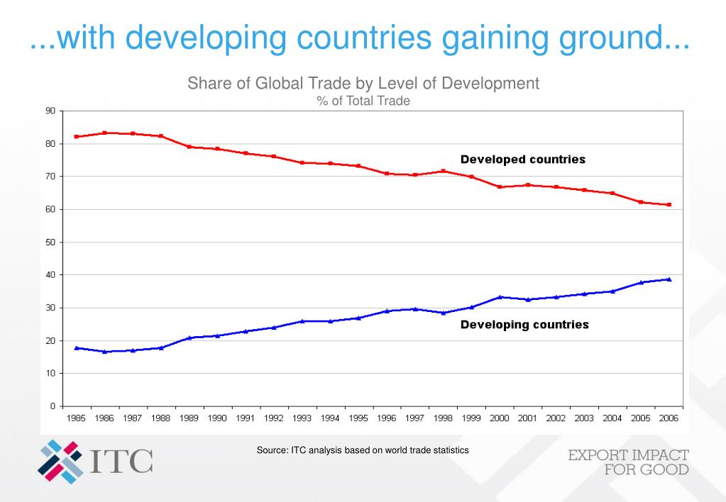 ...with developing countries gaining ground...