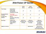 avervision cp series