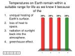 temperatures on earth remain within a suitable range for life as we know it because of the