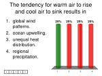 the tendency for warm air to rise and cool air to sink results in