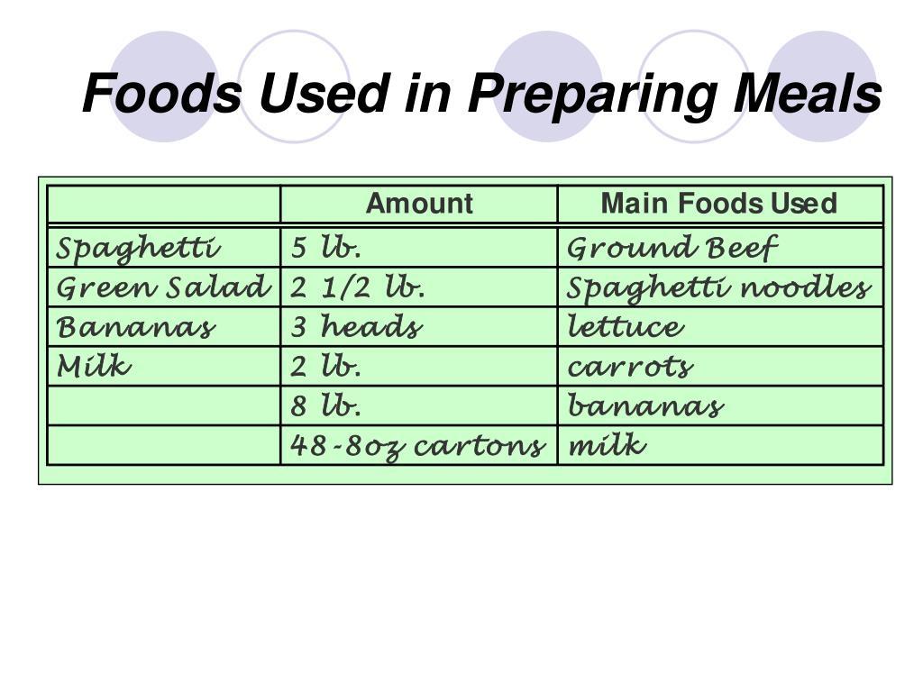 Foods Used in Preparing Meals