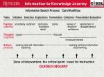 information to knowledge journey
