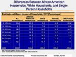 differences between african american households white households and single person households