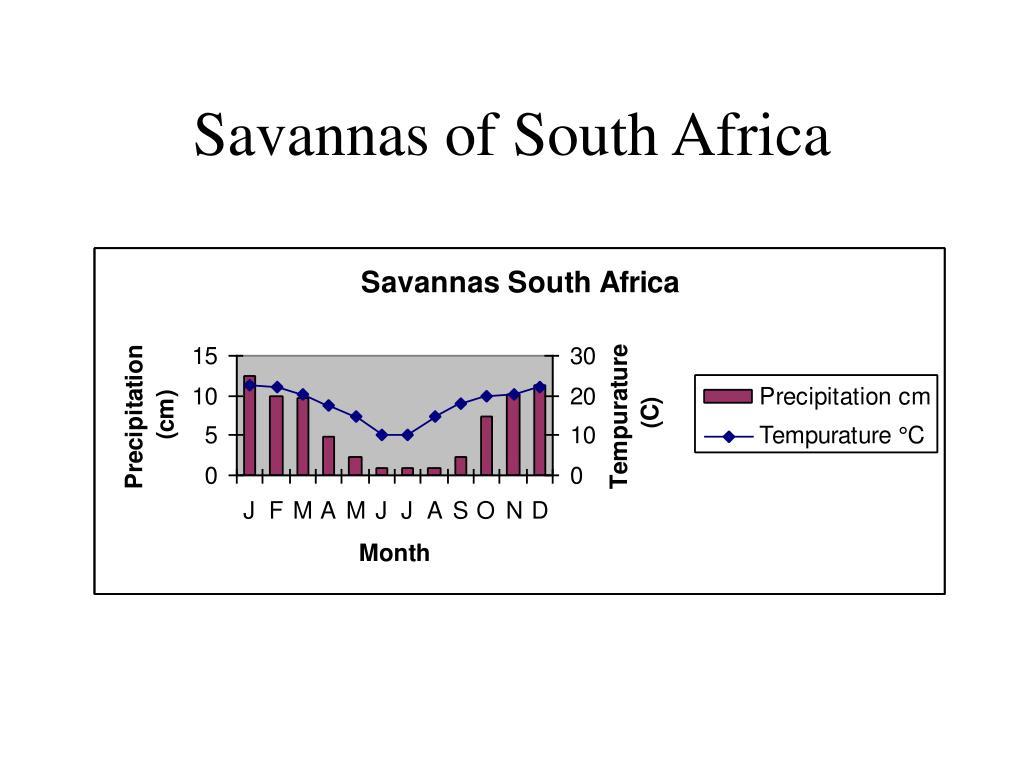Savannas of South Africa