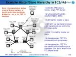example master slave hierarchy in 802 1as