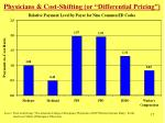 physicians cost shifting or differential pricing