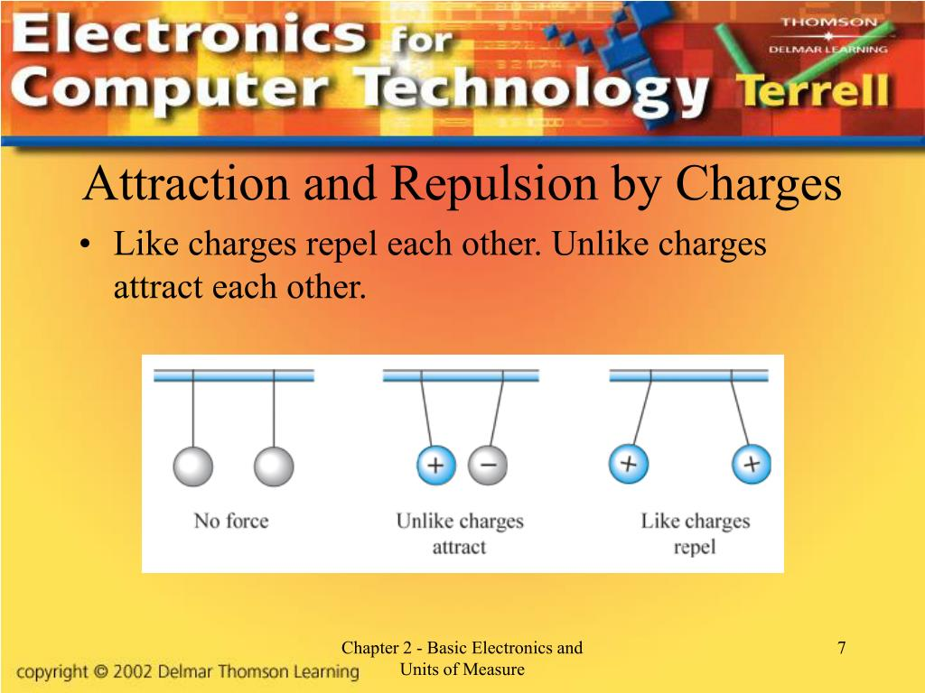 Attraction and Repulsion by Charges