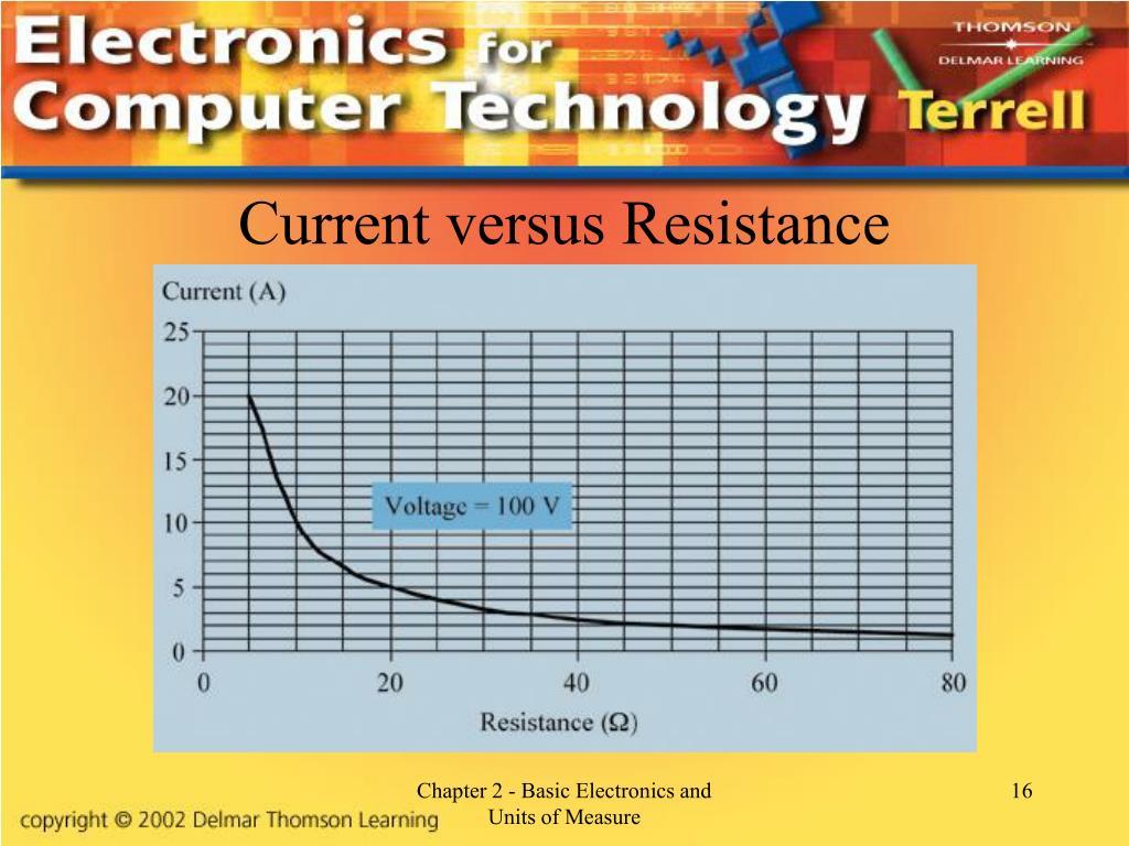 Current versus Resistance