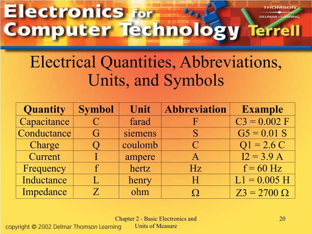 Electrical Quantities, Abbreviations, Units, and Symbols