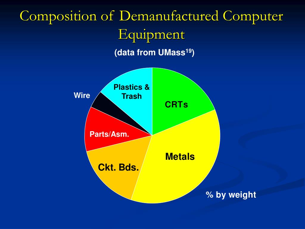 Composition of Demanufactured Computer Equipment